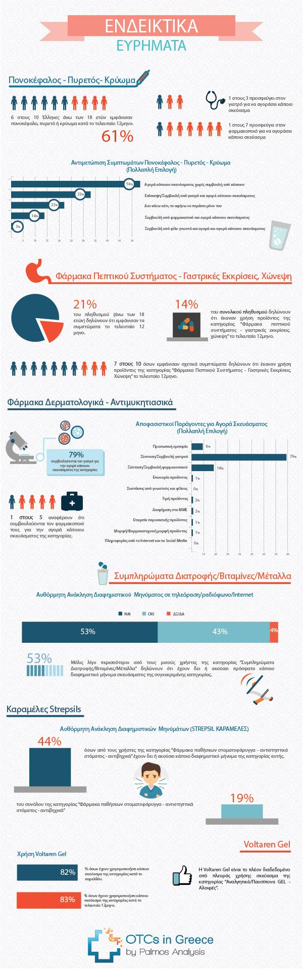OTCs-Infographics
